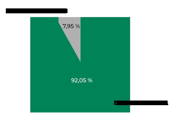 BOA Rwanda Graph Pie 2